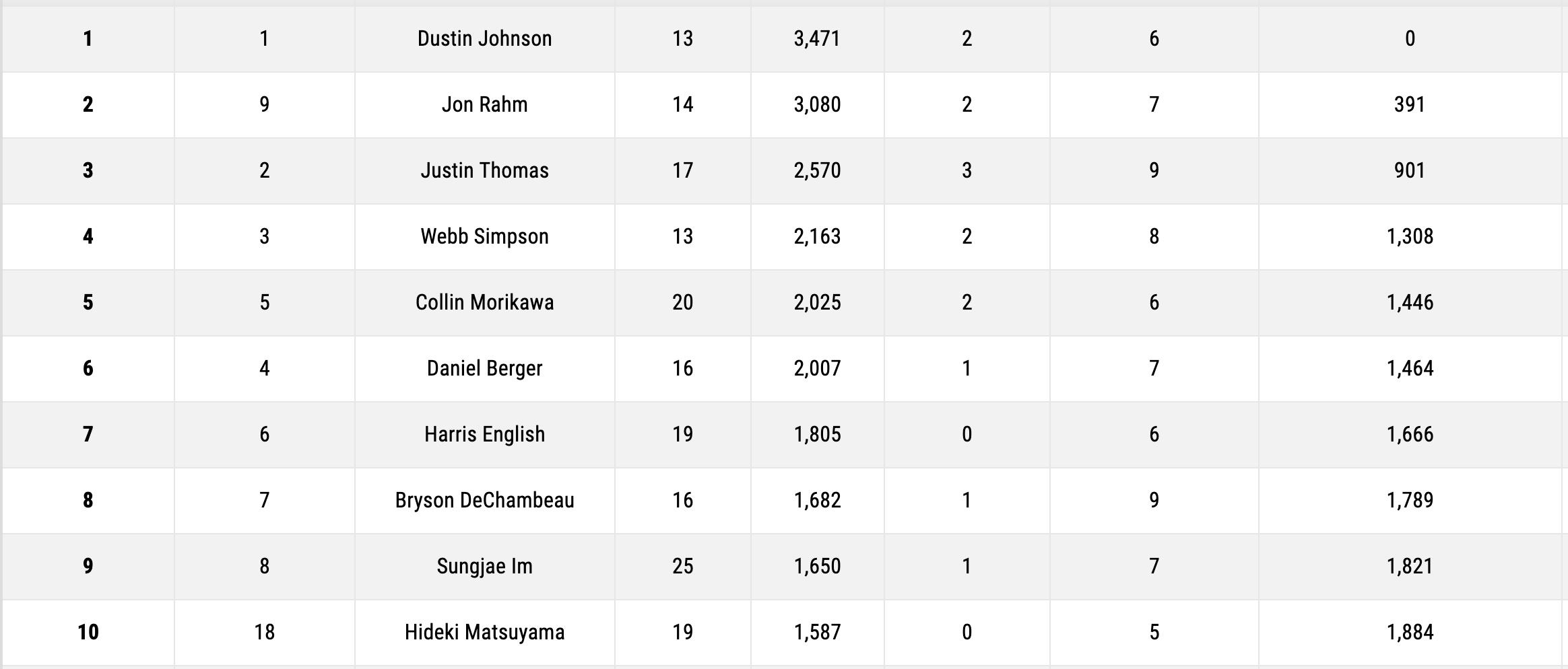 Fedex cup ranking